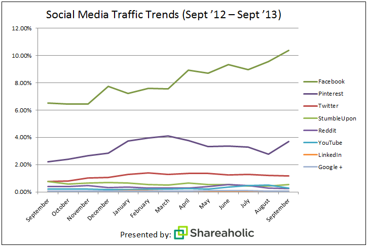 Social Media Traffic Trends (Sept 2012-Sept 2013)