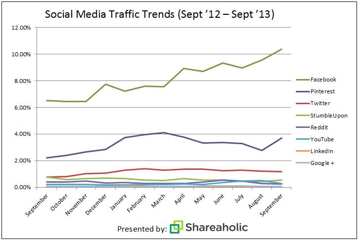 Social Media Traffic Trends (Sept 2012-Sept 2013)