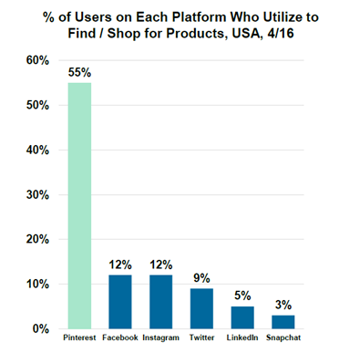 Kleiner Perkins' 2016 Internet Trends report - 55% of US internet users indicated their primary use of Pinterest is for finding/shopping for products.